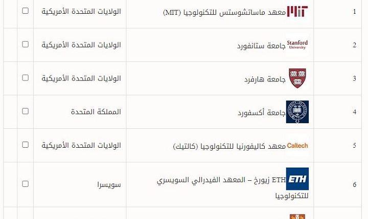 أفضل الجامعات في العالم 2020